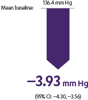 A 1 C lowered by -3.93 mm Hg.