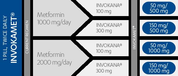INVOKAMET® dosing chart