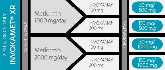 INVOKAMET® XR dosing chart