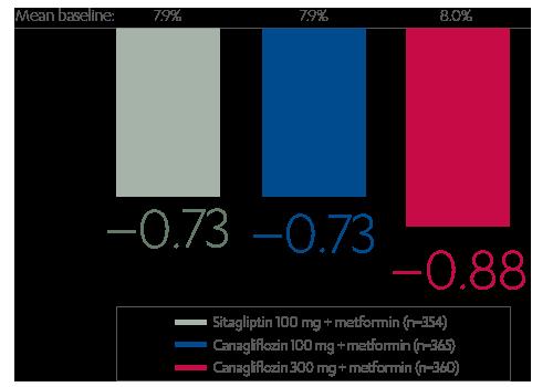 A1C reductions with canagliflozin + metformin vs. sitagliptin + metformin