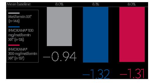 A1C reductions >9% with INVOKAMET® XR vs. metformin XR