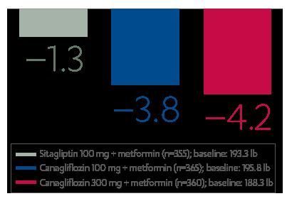Body weight reductions with canagliflozin + metformin vs. sitagliptin + metformin
