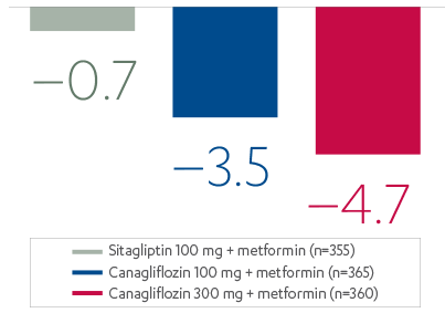 Systolic blood pressure reductions with canagliflozin + metformin vs. sitagliptin + metformin